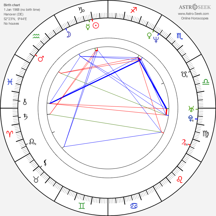 Rick J. Jordan - Astrology Natal Birth Chart