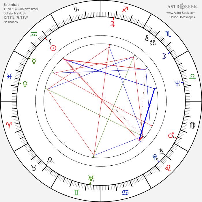 Rick James - Astrology Natal Birth Chart