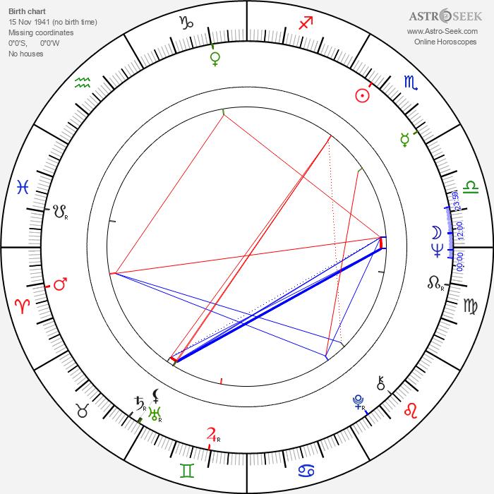 Rick Kemp - Astrology Natal Birth Chart