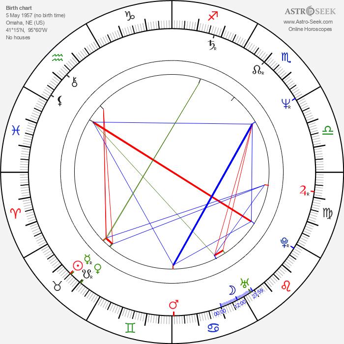 Rick Kleber - Astrology Natal Birth Chart