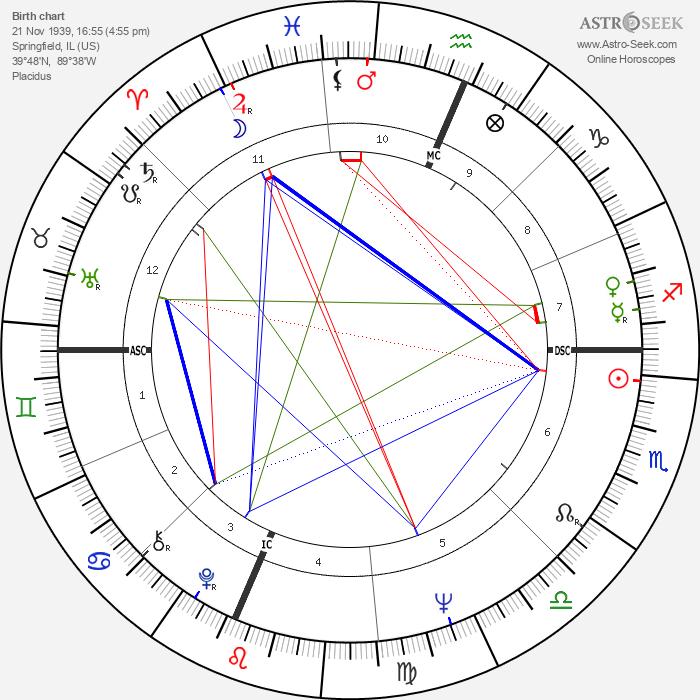Rick Lenz - Astrology Natal Birth Chart