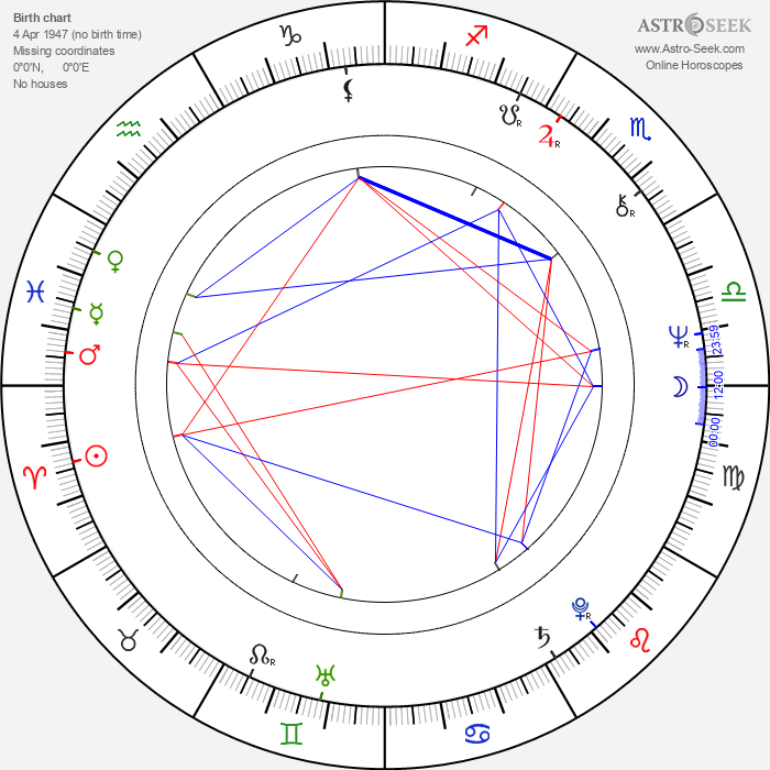 Rick Lloyd - Astrology Natal Birth Chart
