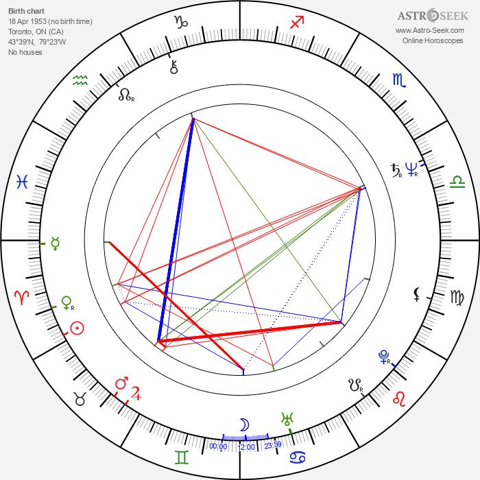 Rick Moranis - Astrology Natal Birth Chart