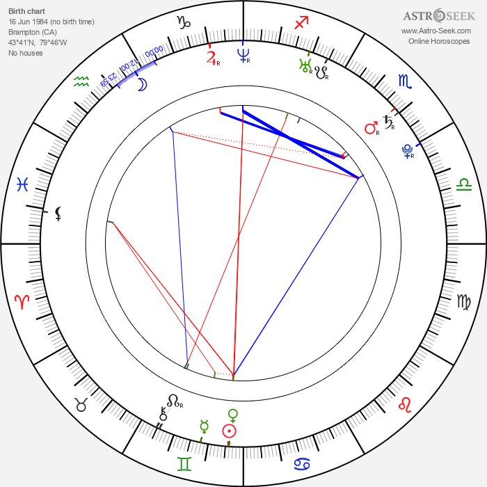 Rick Nash - Astrology Natal Birth Chart
