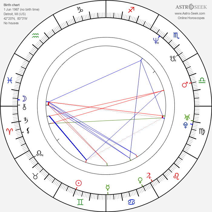 Rick Peters - Astrology Natal Birth Chart