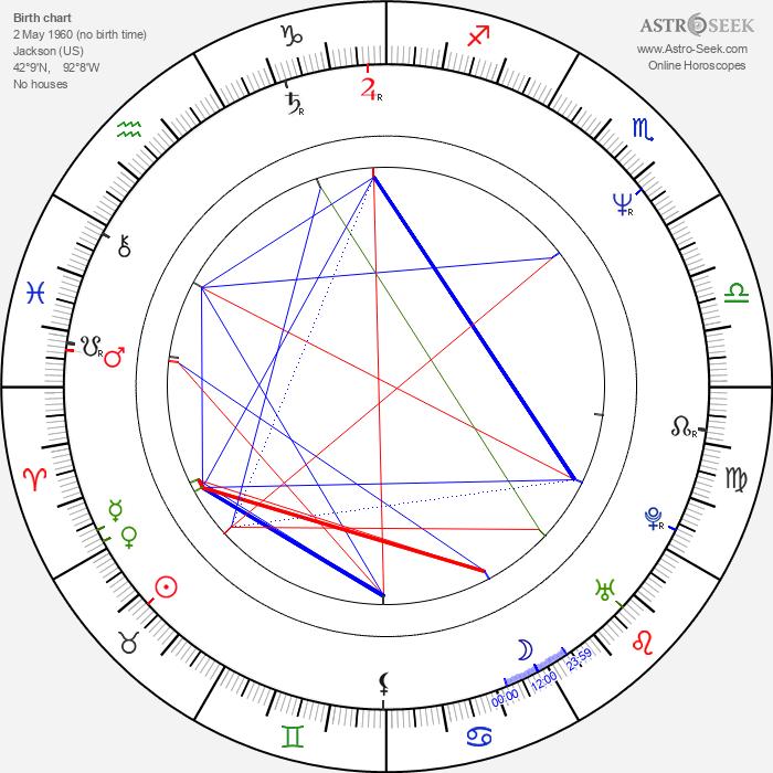 Rick Rosner - Astrology Natal Birth Chart