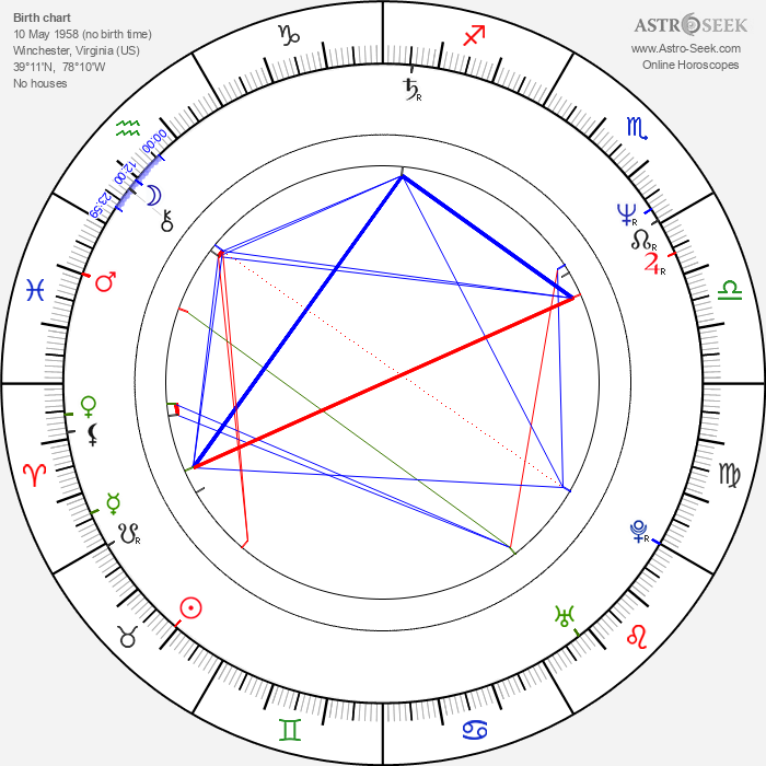 Rick Santorum - Astrology Natal Birth Chart