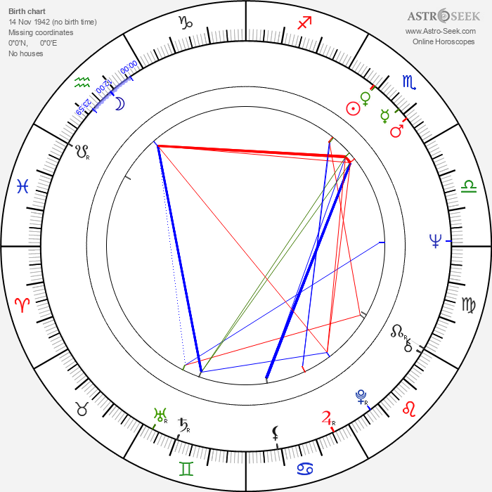 Rick Scarry - Astrology Natal Birth Chart