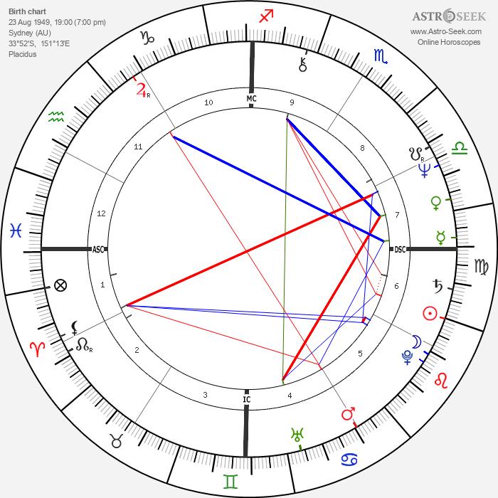 Rick Springfield - Astrology Natal Birth Chart