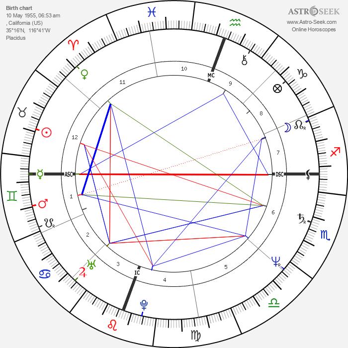 Rick Steves - Astrology Natal Birth Chart