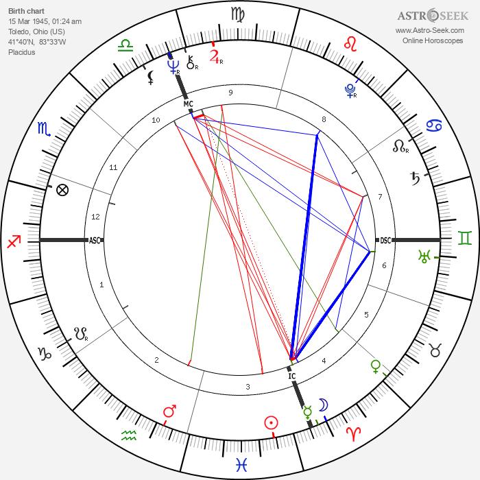 Rick Volk - Astrology Natal Birth Chart