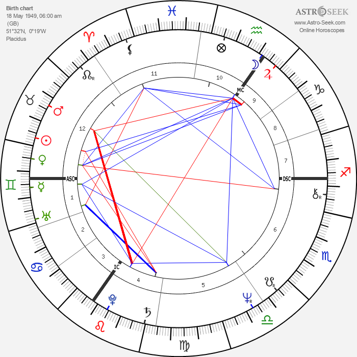 Rick Wakeman - Astrology Natal Birth Chart