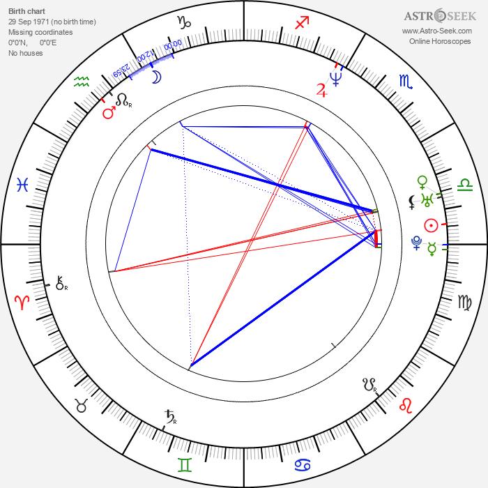 Rick Warden - Astrology Natal Birth Chart