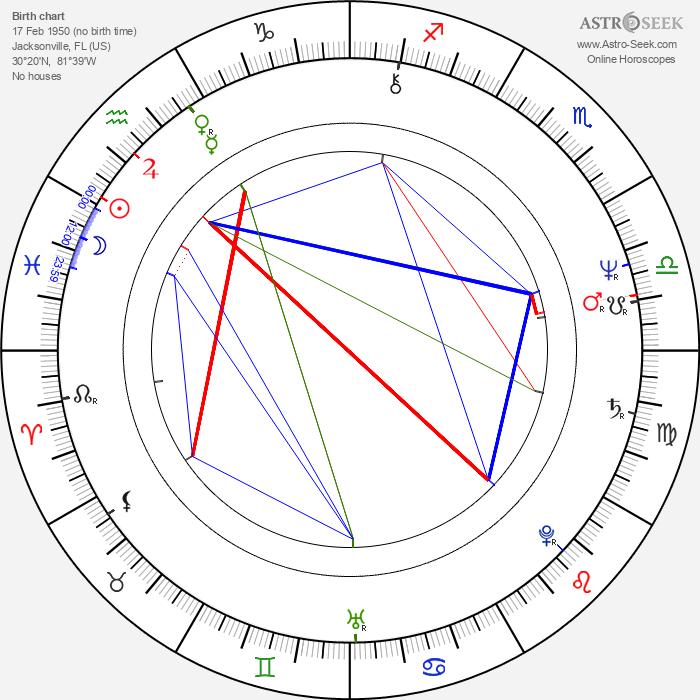 Rickey Medlocke - Astrology Natal Birth Chart