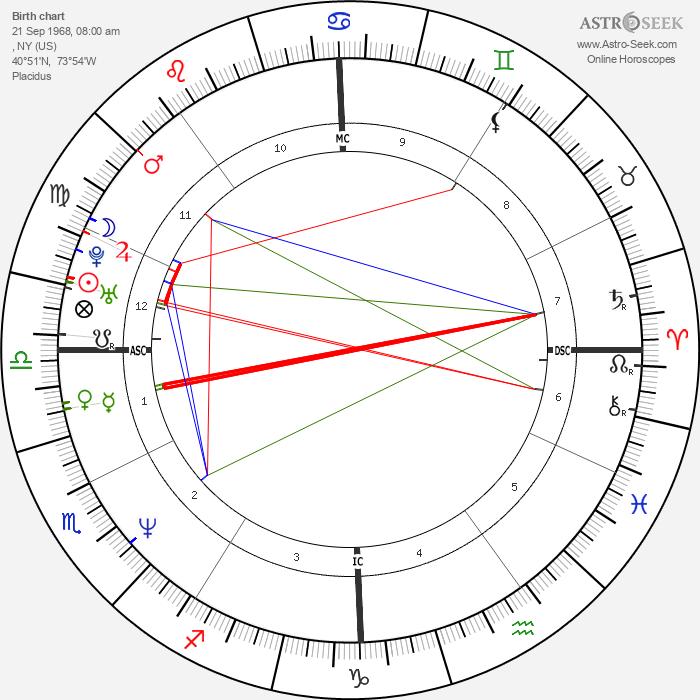 Ricki Lake - Astrology Natal Birth Chart