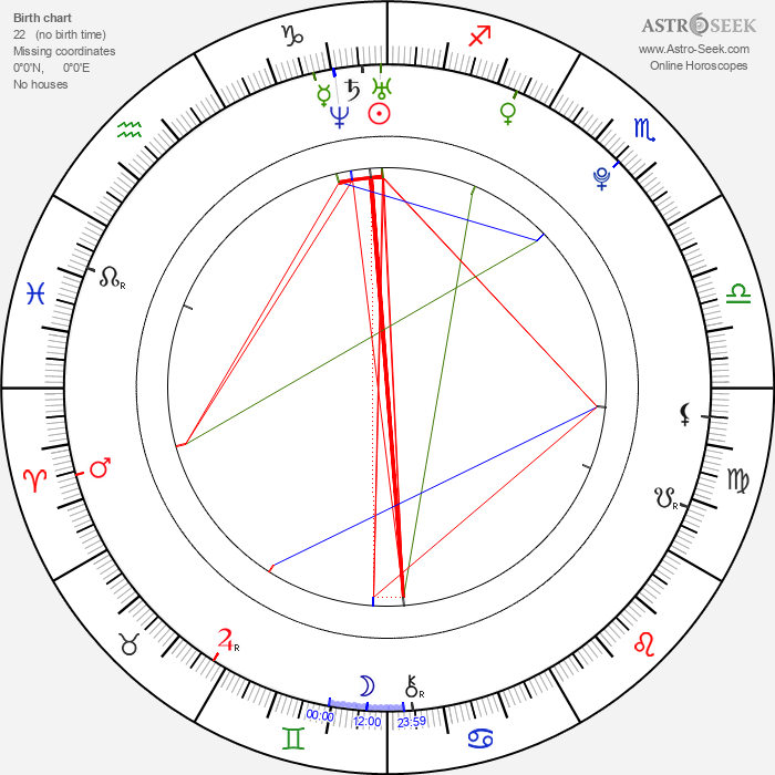 Rickie Fowler - Astrology Natal Birth Chart