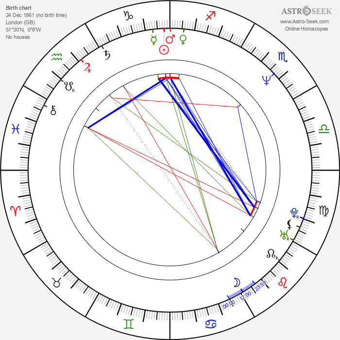 Ricky Grover - Astrology Natal Birth Chart