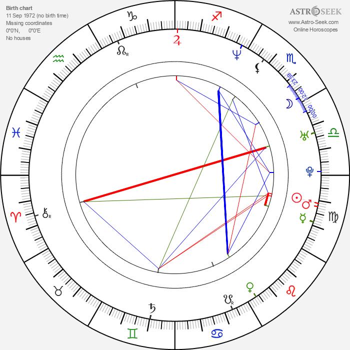 Ricky Koole - Astrology Natal Birth Chart