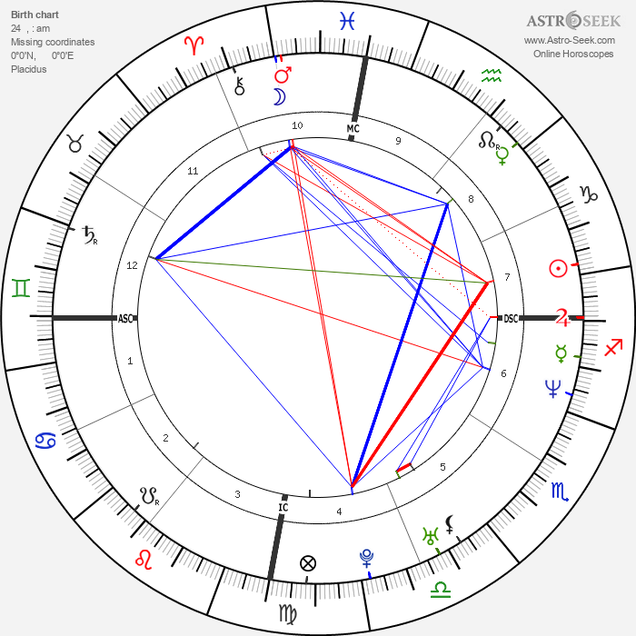 Ricky Martin - Astrology Natal Birth Chart