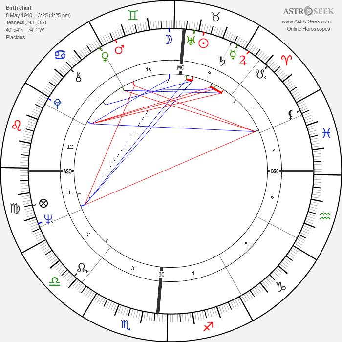 Ricky Nelson - Astrology Natal Birth Chart