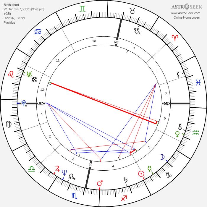 Ricky Ross - Astrology Natal Birth Chart