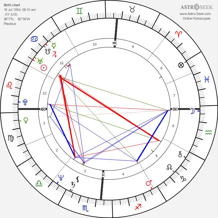 Ricky Skaggs - Astrology Natal Birth Chart