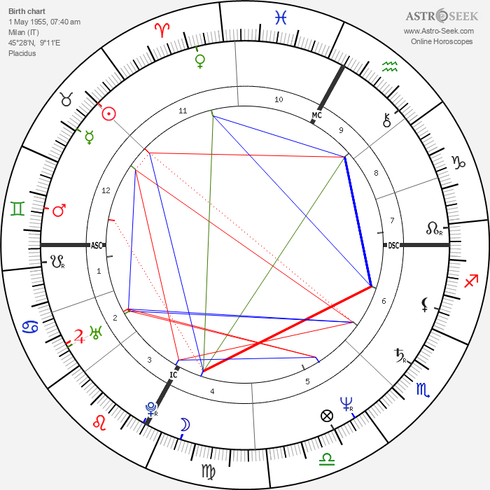 Ricky Tognazzi - Astrology Natal Birth Chart