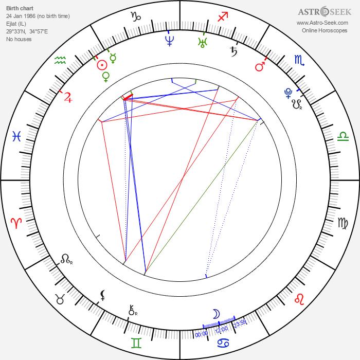 Ricky Ullman - Astrology Natal Birth Chart