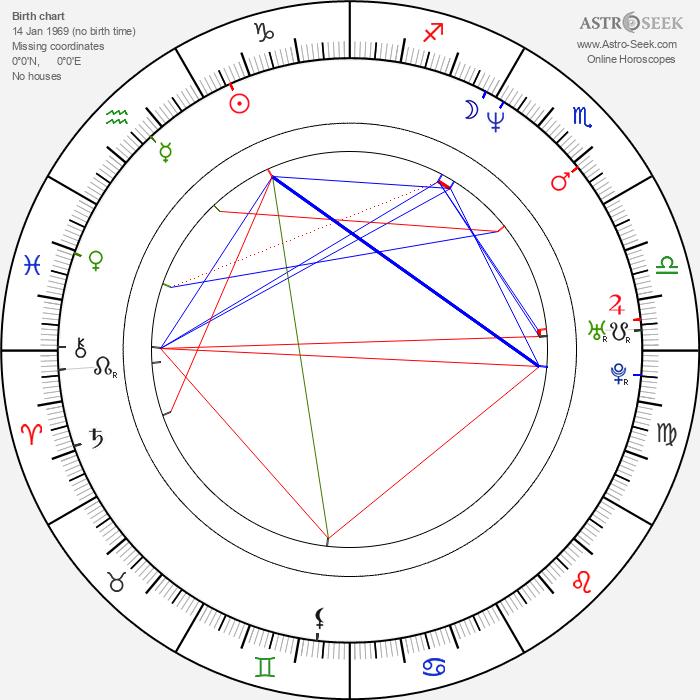 Rico Smith - Astrology Natal Birth Chart