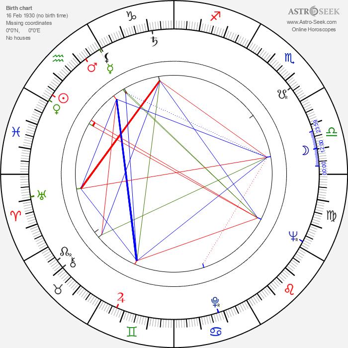 Ricou Browning - Astrology Natal Birth Chart