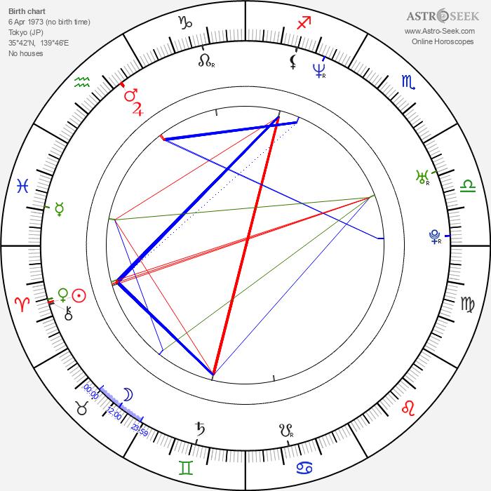 Rie Miyazawa - Astrology Natal Birth Chart