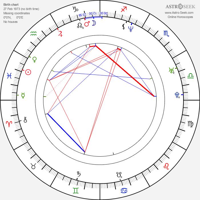 Rigoberto Castañeda - Astrology Natal Birth Chart