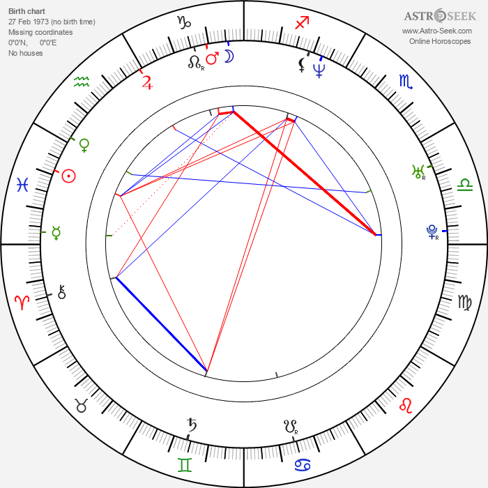 Rigoberto Castañeda - Astrology Natal Birth Chart