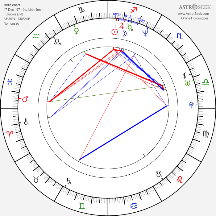 Riho Makise - Astrology Natal Birth Chart