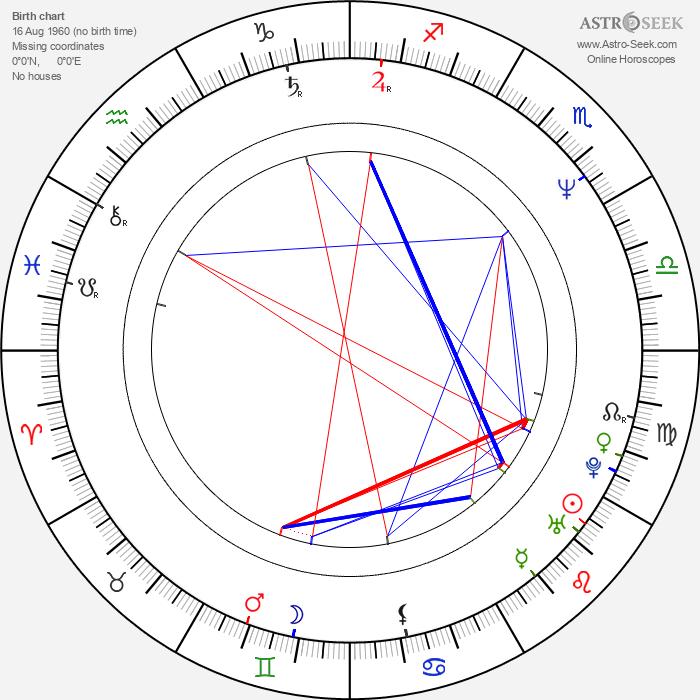 Riikka Virtanen - Astrology Natal Birth Chart