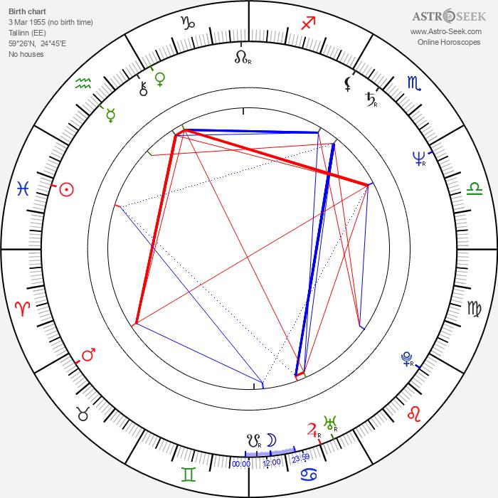Riina Hein - Astrology Natal Birth Chart