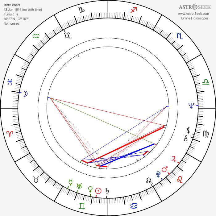 Riitta Rautoma - Astrology Natal Birth Chart
