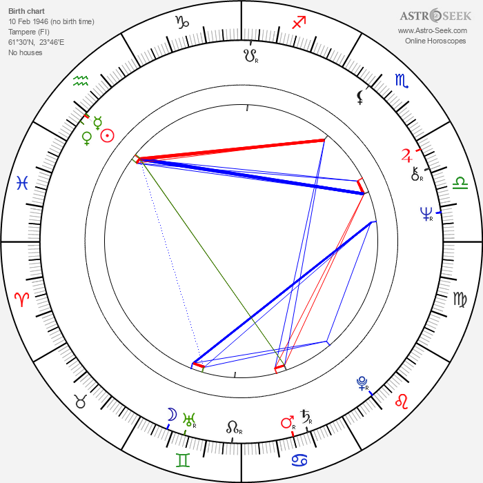 Riitta Selin - Astrology Natal Birth Chart
