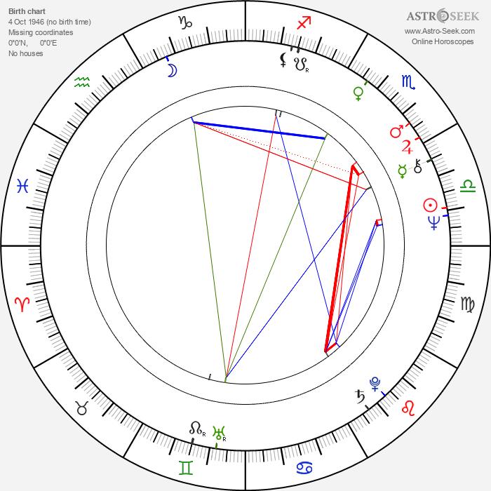 Riittaliisa Helminen - Astrology Natal Birth Chart