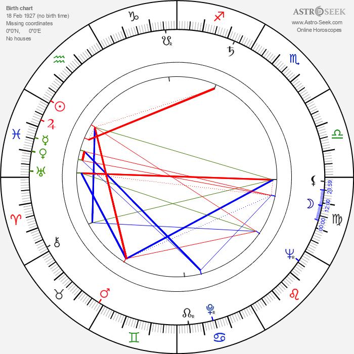 Rik Battaglia - Astrology Natal Birth Chart