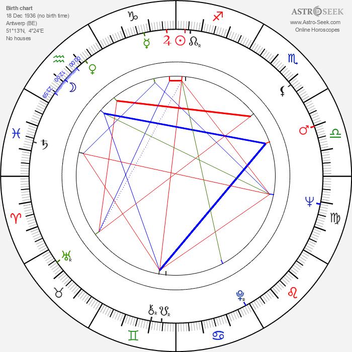 Rik Hancké - Astrology Natal Birth Chart