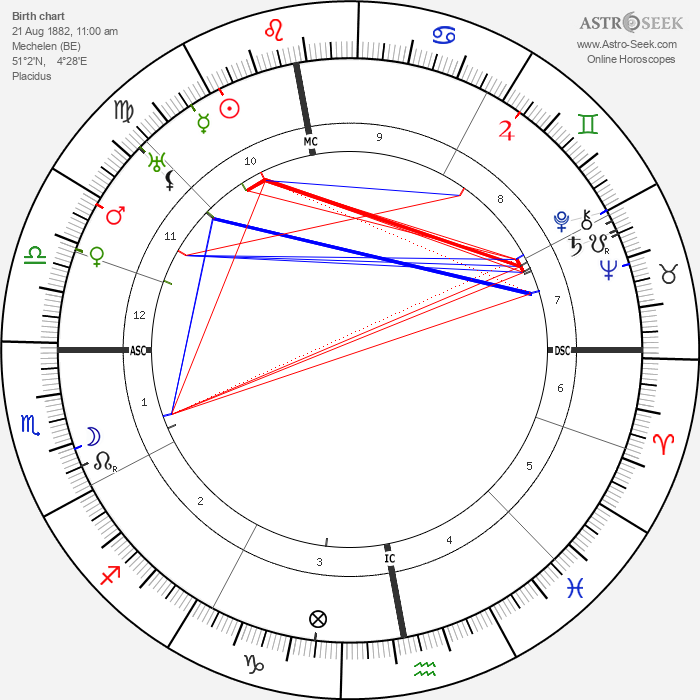 Rik Wouters - Astrology Natal Birth Chart