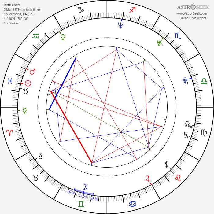 Riki Lindhome - Astrology Natal Birth Chart