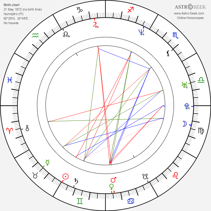 Riku Kemppinen - Astrology Natal Birth Chart