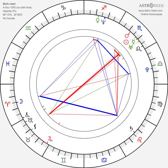 Riku Rajamaa - Astrology Natal Birth Chart