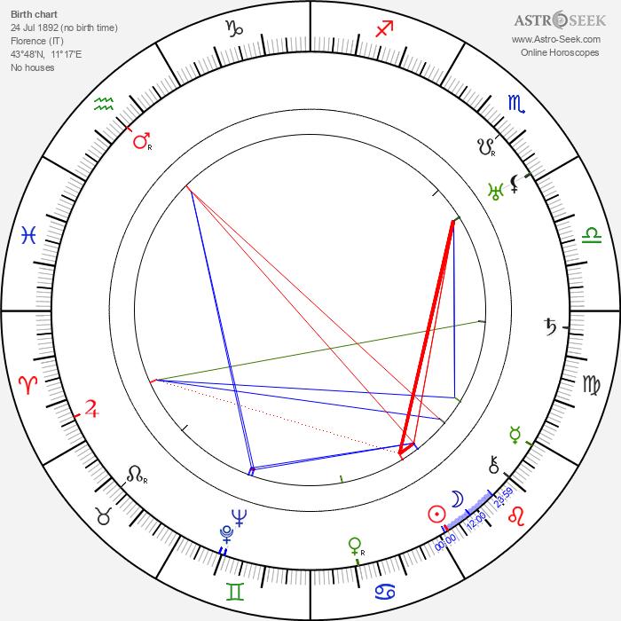 Rina De Liguoro - Astrology Natal Birth Chart