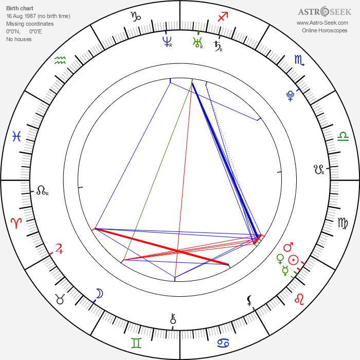 Rina Grishina - Astrology Natal Birth Chart