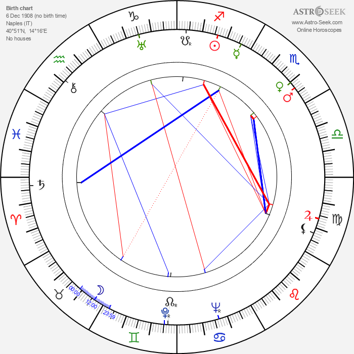 Rina Morelli - Astrology Natal Birth Chart