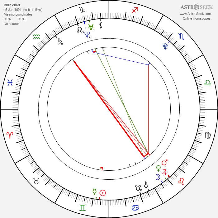 Rina Takeda - Astrology Natal Birth Chart