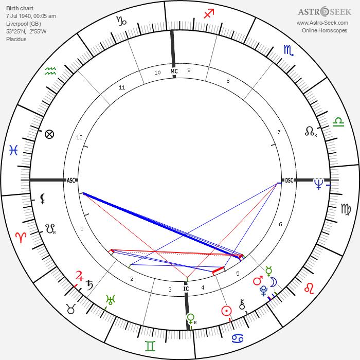 Ringo Starr - Astrology Natal Birth Chart
